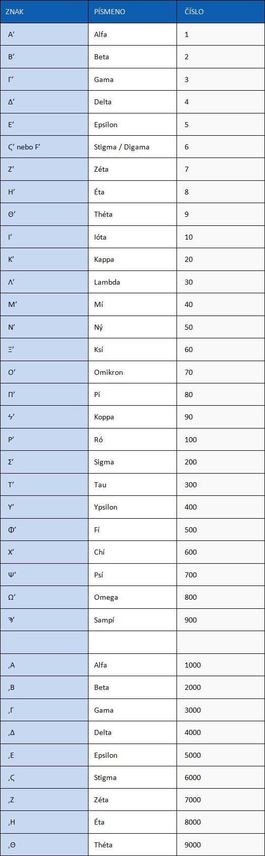 Řecké číslice